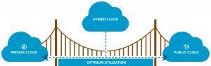 Private cloud Public cloud Hybrid cloud solutions diagram