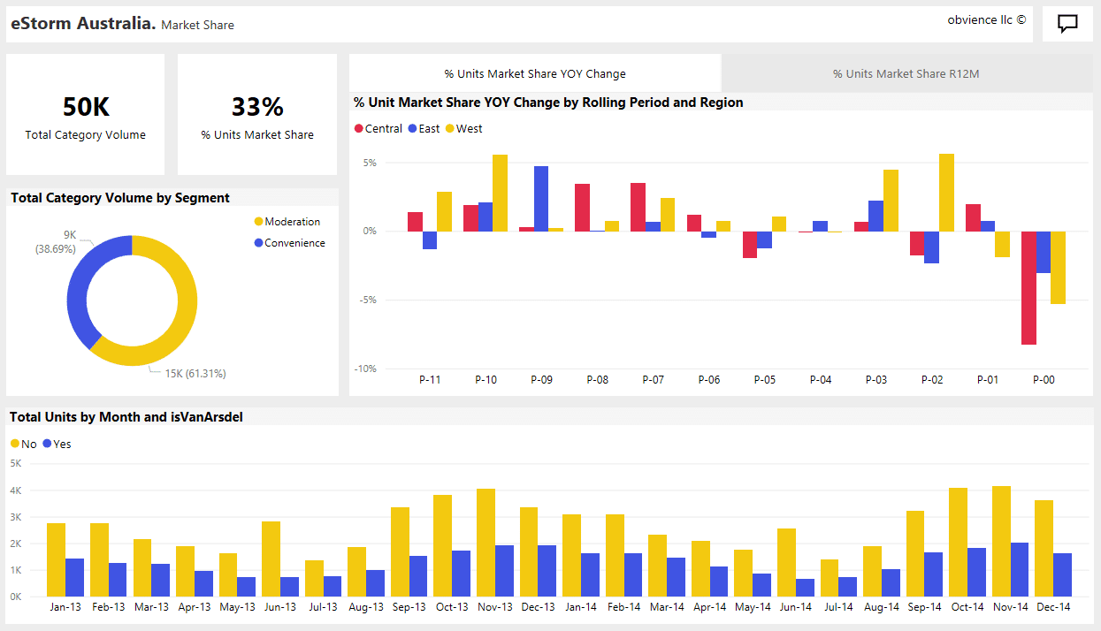 What is Power BI by Microsoft? | Interactive Data Visualisation Tools