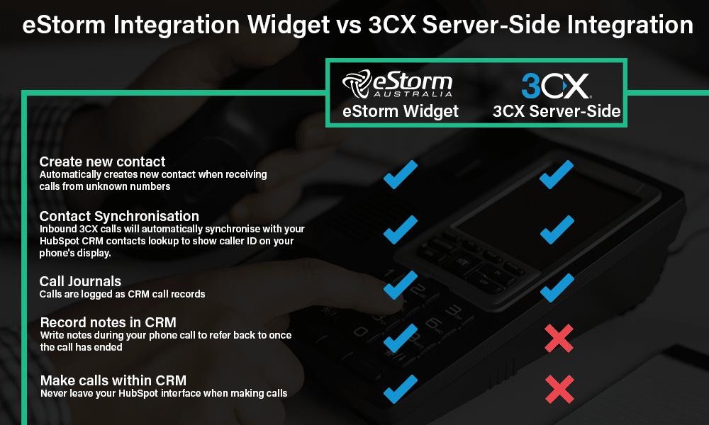 eStorm vs 3CX